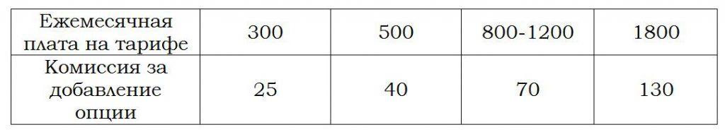 Размер займа и комиссии