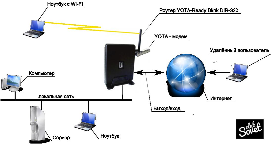 как установить ёту модем в компьютере