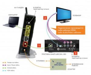Как подключить телевидение от Ростелеком