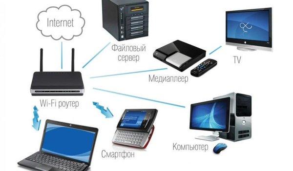 Настройка wi-fi роутера Ростелеком