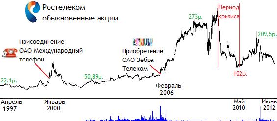 Акции Ростелеком продать