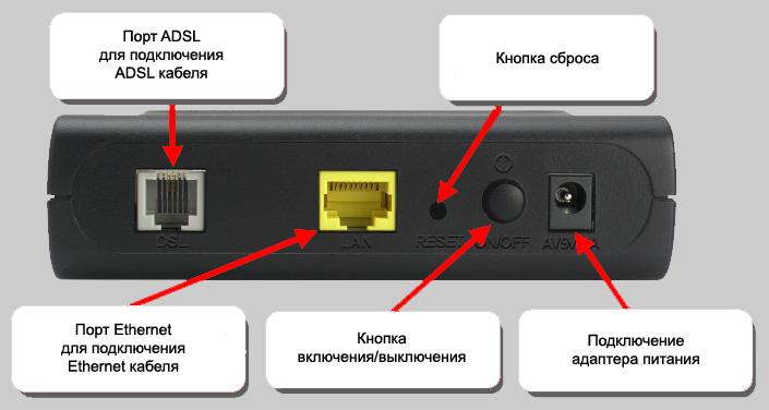 D-Link dsl 2500u настройка для сети Ростелеком