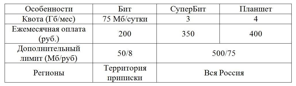 Таблица с небольшой квотой
